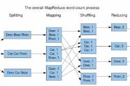 MapReduce执行过程及运行原理详解