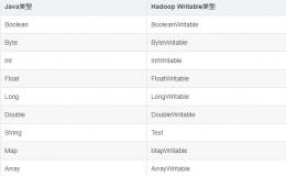 Hadoop中常用类型及如何自定义序列化类型