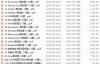 Java面试题2020年最新版PDF汇总下载(共2000多题)