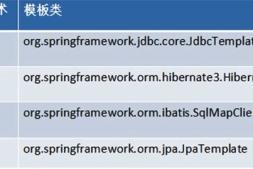 JdbcTemplate概述、使用及配置——Spring框架系列教程(17)