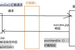 自定义拦截器——SpringMVC框架系列教程(12)