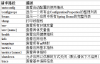 Actuator微服务信息完善-Eureka—SpringCloud(版)微服务学习教程(11)