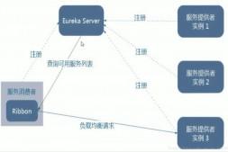 Ribbon实现负载均衡—SpringCloud(H版)微服务学习教程(20)