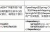 OpenFeign概述—SpringCloud(H版)微服务学习教程(21)