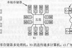 分布式计算系统的互连——分布式计算系统原理(2)