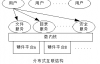 分布式操作系统结构——分布式计算系统原理(3)