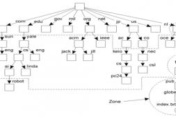DNS域名系统——分布式计算系统原理(5)