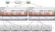 HBase体系架构、组件及执行原理