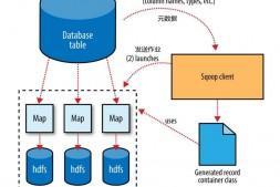 什么是Sqoop?它的工作机制是什么?