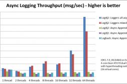 SpringBoot如何整合Log4j2实现日志记录