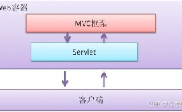 目前Java后端开发技术有哪些不是很有必要去学的?
