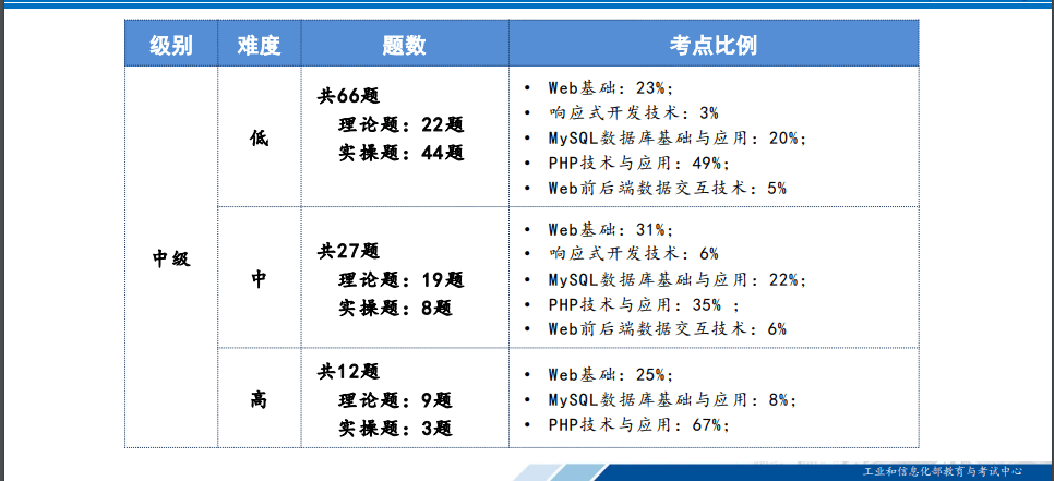 Web前端1+X职业技能认证考试试题考点难点分析