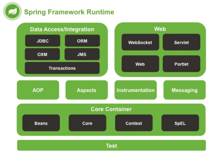 Java Web框架常见面试题及答案解析汇总(2020年最新版)