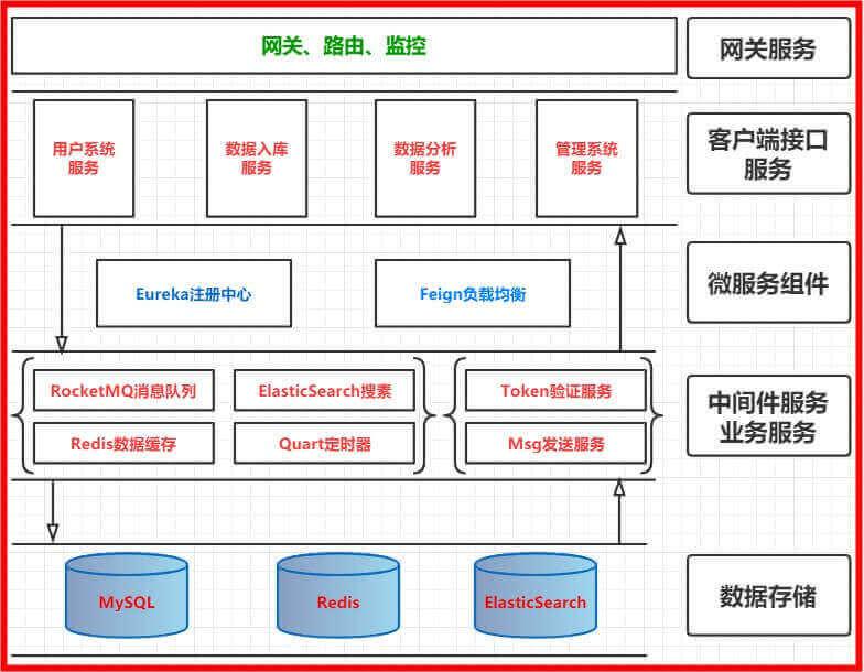 Java开发网站架构演变过程-从单体应用到微服务架构详解