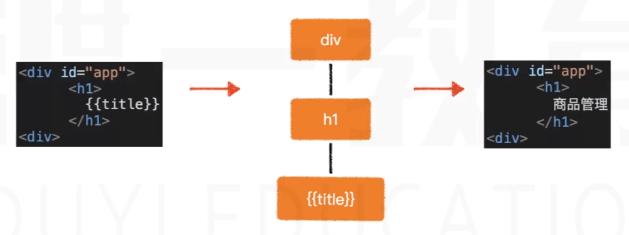 Vue系列入门教程(2)——第一个Vue实例