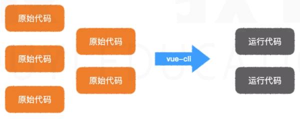 Vue系列入门教程(6)——vue-cli脚手架