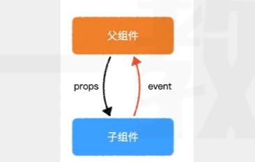 Vue系列入门教程(5)——组件