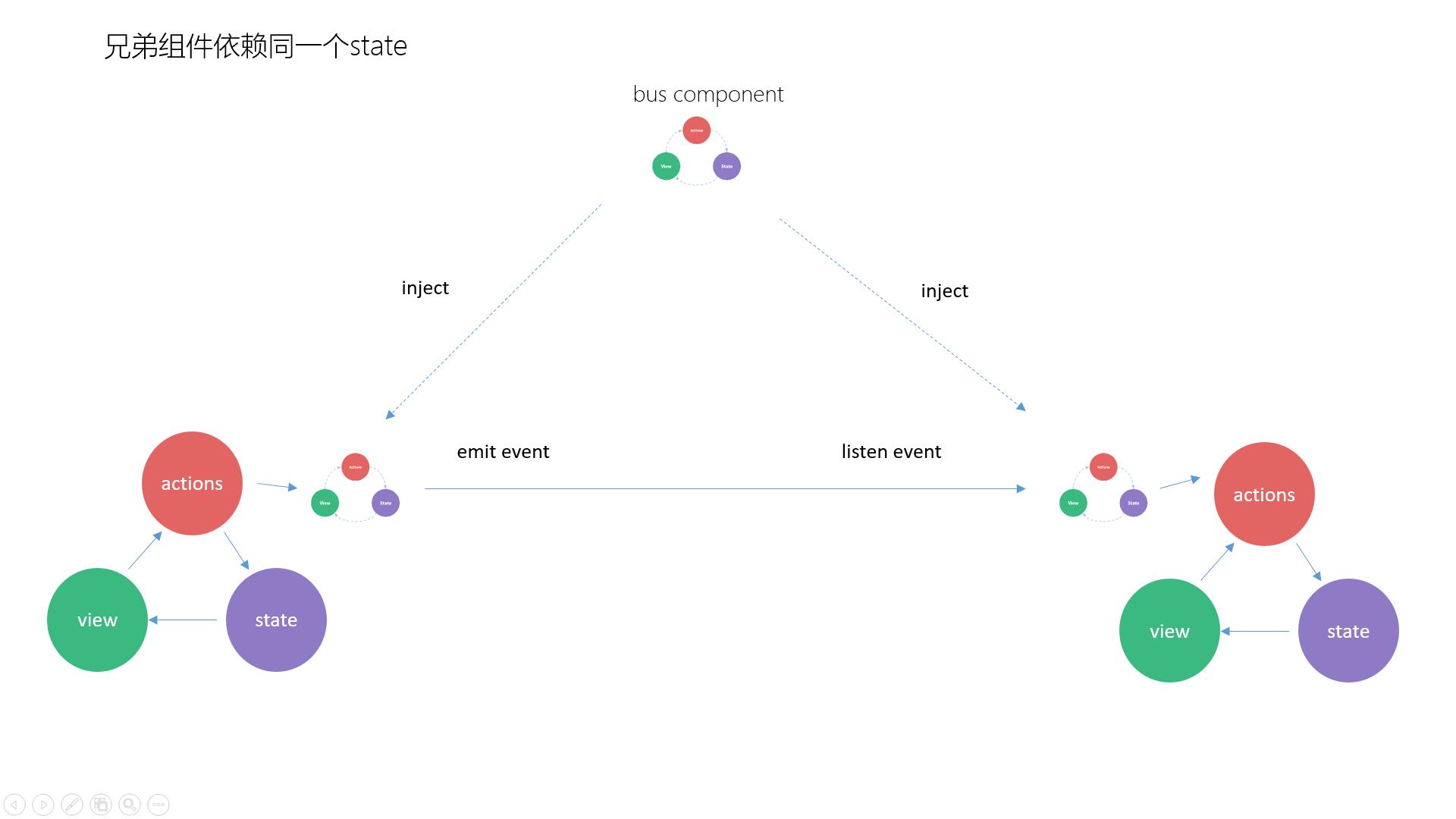 Vue系列入门教程(13)-初识vuex