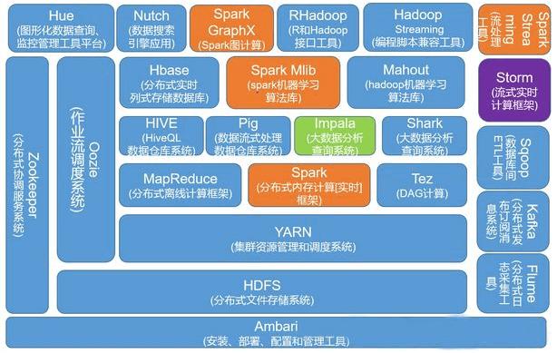 初识Hadoop,了解Hadoop起源背景及其生态圈