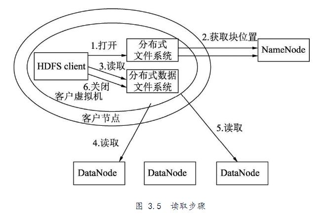 HDFS核心概念、优缺点及其执行原理
