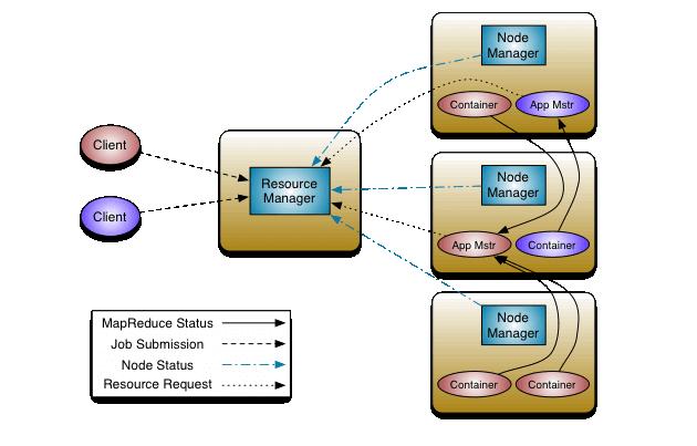Yarn基本架构及其主要角色