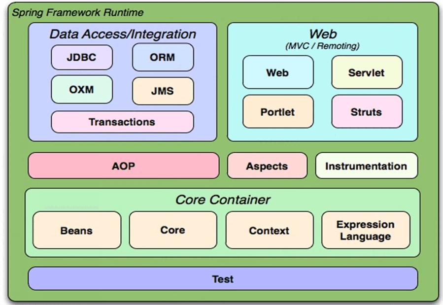 Spring概述、优势及体系结构——Spring框架系列教程(1)