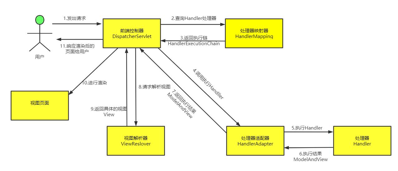 【面试题】SpringMVC底层执行流程(工作原理)解析