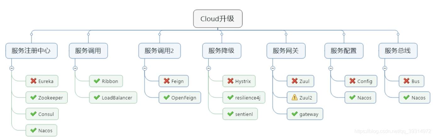 版本选择—SpringCloud(H版)微服务学习教程(2)