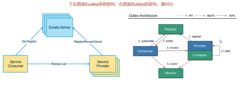 Eureka基础知识—SpringCloud(H版)微服务学习教程(7)