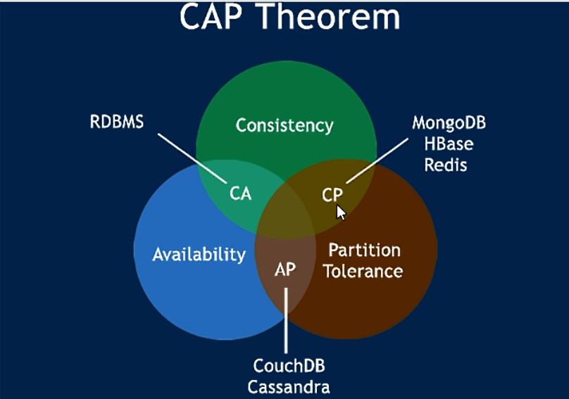 Eureka、Zookeeper和Consul区别及CAP架构对比—SpringCloud(H版)微服务学习教程(18)