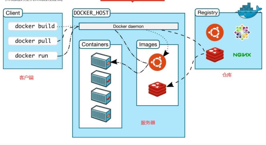 Docker容器概述—Docker学习教程(1)