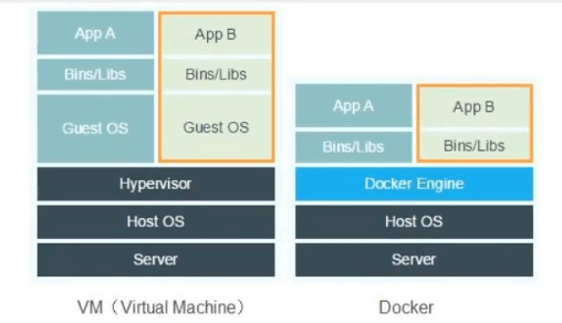 docker run执行流程及底层工作原理—Docker学习教程(3)