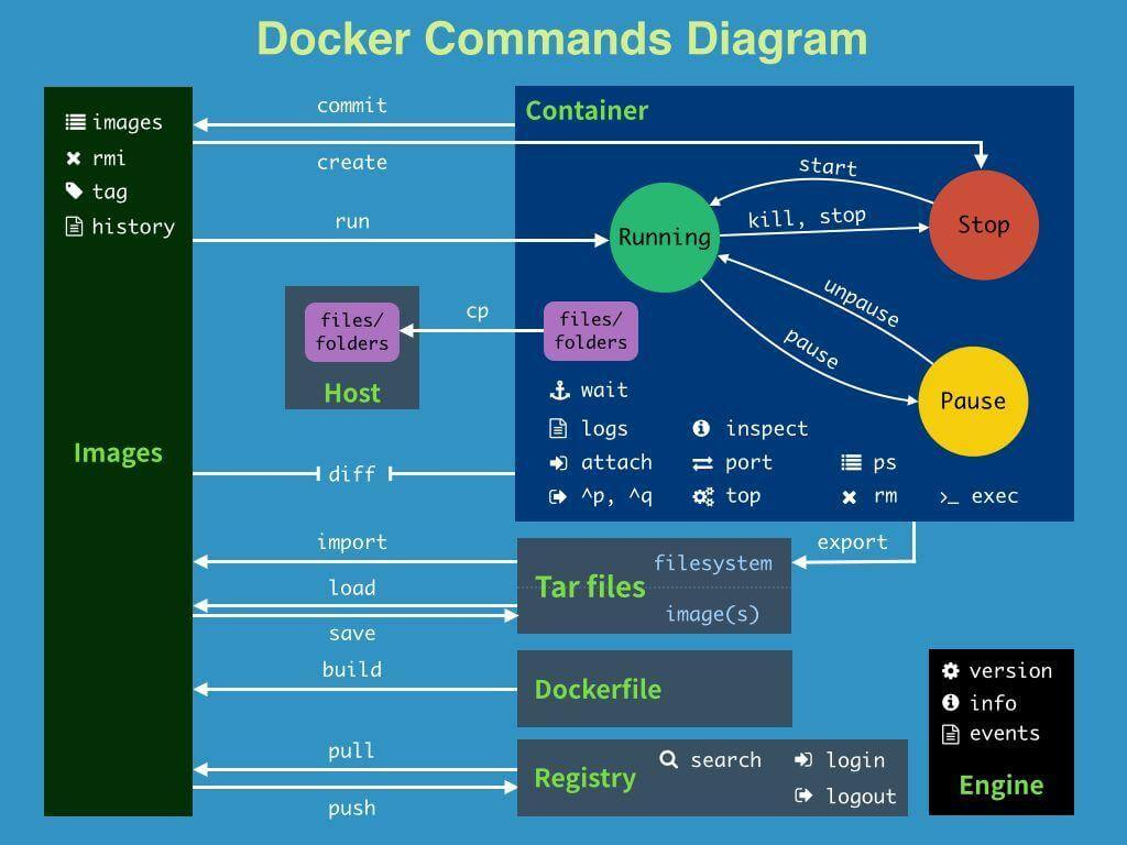 Docker常用命令汇总大全—Docker学习教程(4)