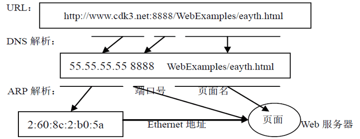名字服务结构——分布式计算系统原理(4)