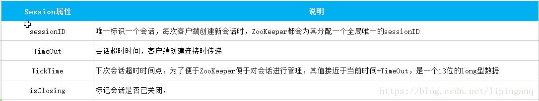 ZooKeeper是什么?它有哪些核心概念
