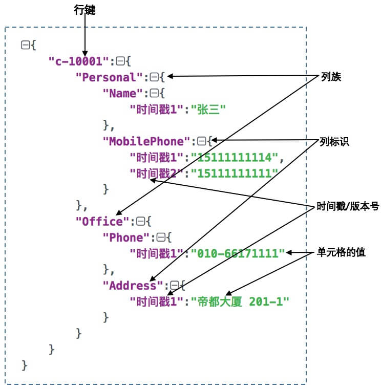 HBase简介及其数据模型详解